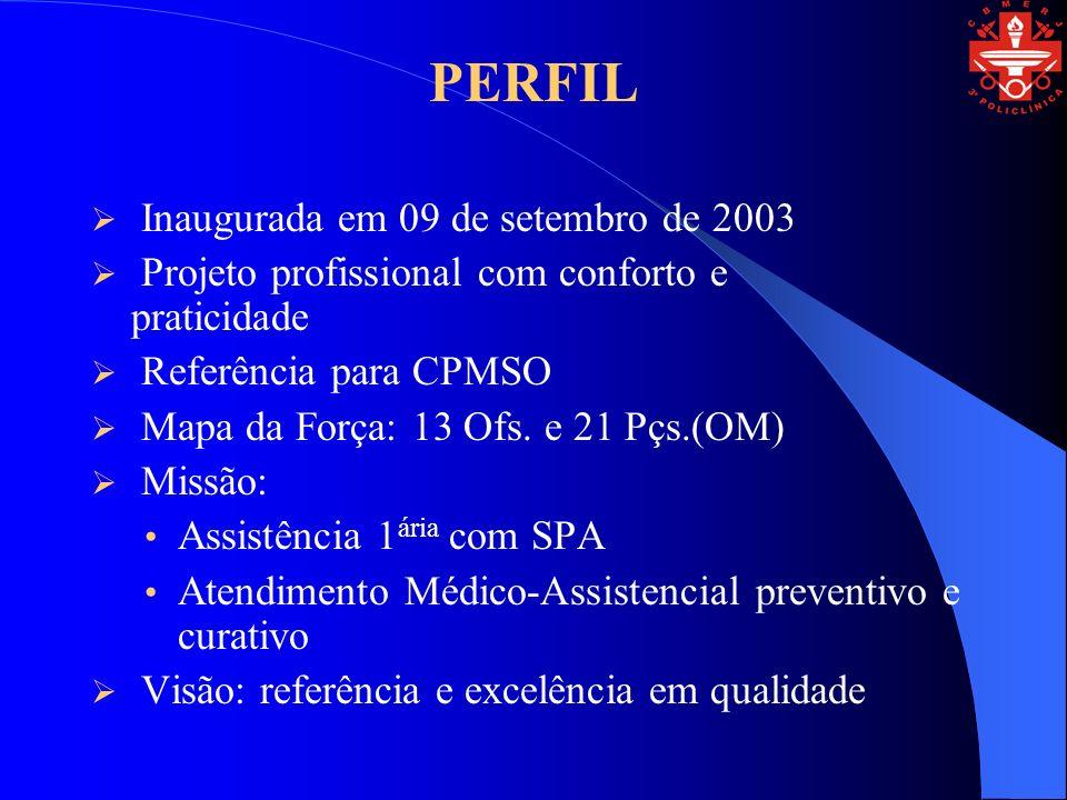 PERFIL Inaugurada em 09 de setembro de 2003 Projeto profissional com conforto e praticidade Referência para CPMSO Mapa da Força: 13 Ofs.