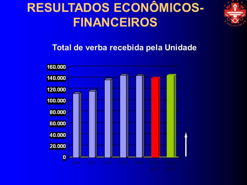 Total de verba recebida pela Unidade RESULTADOS ECONÔMICOS- FINANCEIROS
