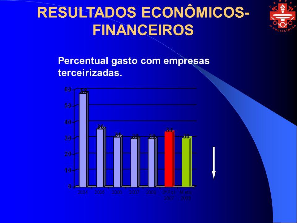Percentual gasto com empresas terceirizadas. RESULTADOS ECONÔMICOS- FINANCEIROS