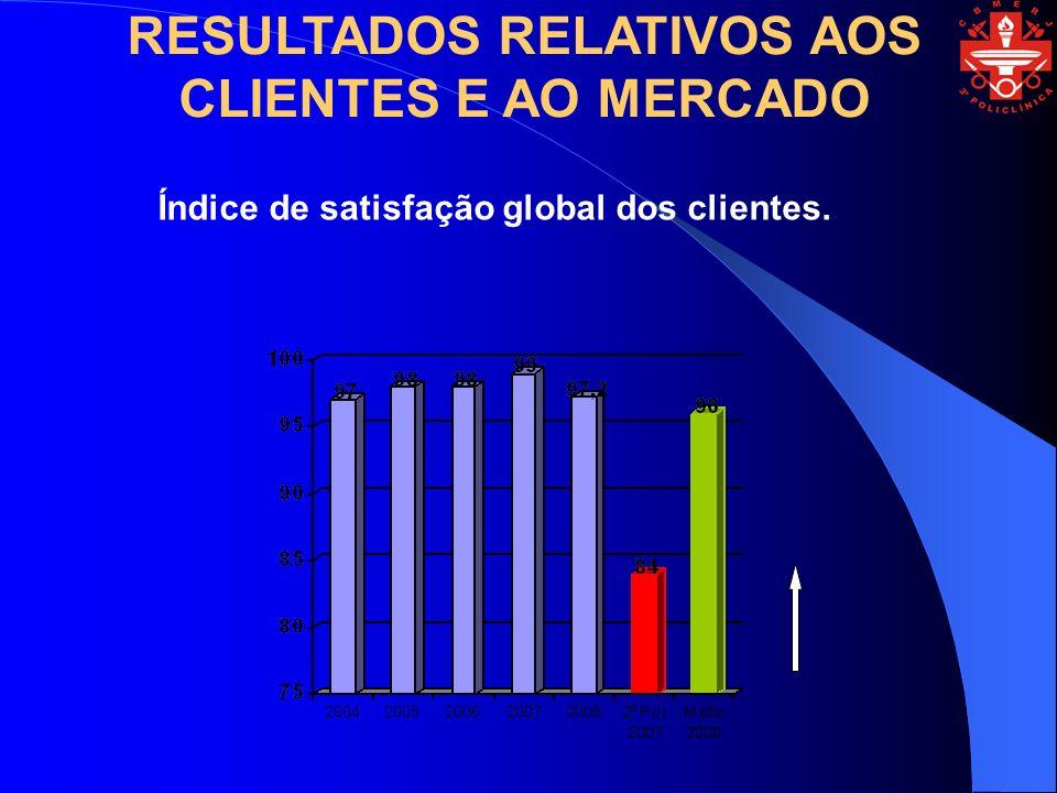 Índice de satisfação global dos clientes. RESULTADOS RELATIVOS AOS CLIENTES E AO MERCADO