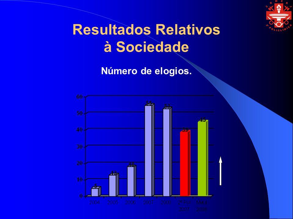Resultados Relativos à Sociedade Número de elogios.