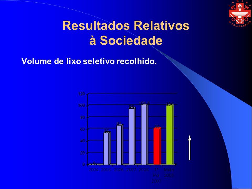 Resultados Relativos à Sociedade Volume de lixo seletivo recolhido.