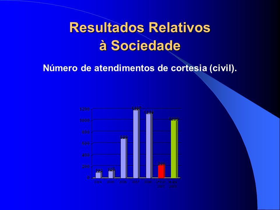 Resultados Relativos à Sociedade Número de atendimentos de cortesia (civil).