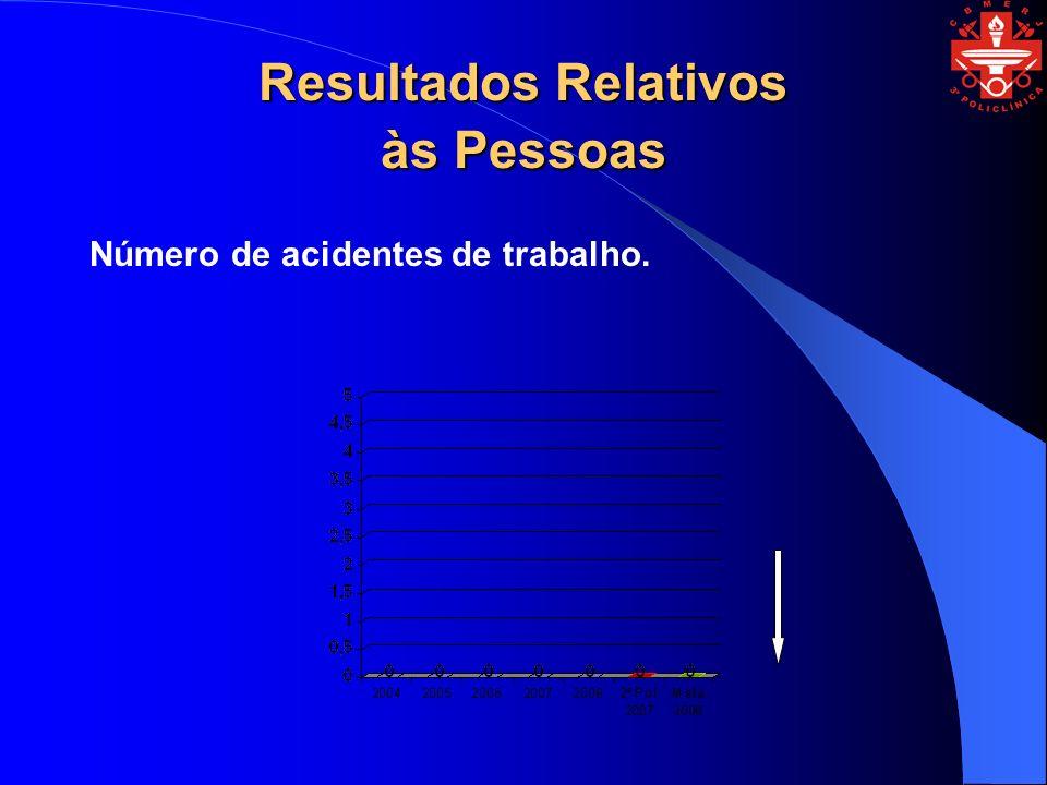 Resultados Relativos às Pessoas Número de acidentes de trabalho.
