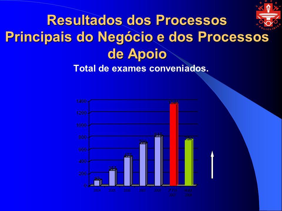 Resultados dos Processos Principais do Negócio e dos Processos de Apoio Total de exames conveniados.