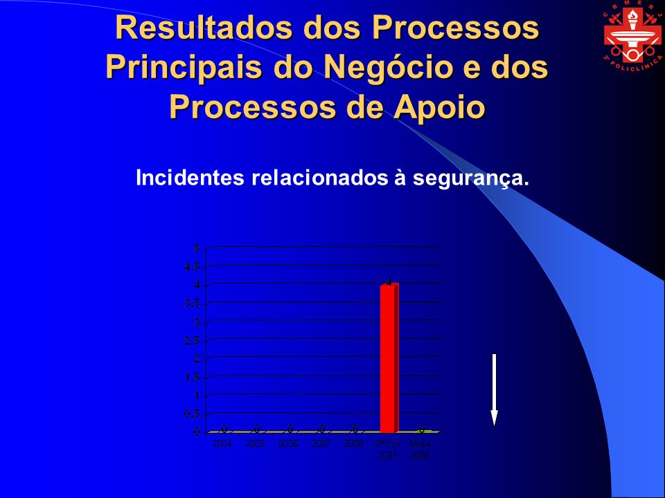 Resultados dos Processos Principais do Negócio e dos Processos de Apoio Incidentes relacionados à segurança.
