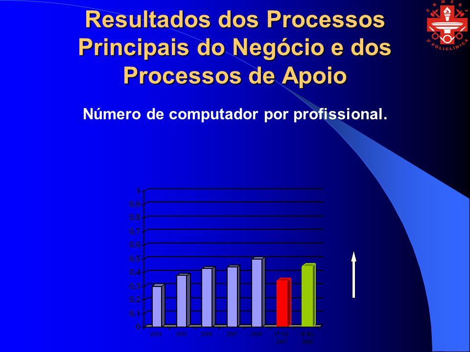 Resultados dos Processos Principais do Negócio e dos Processos de Apoio Número de computador por profissional.