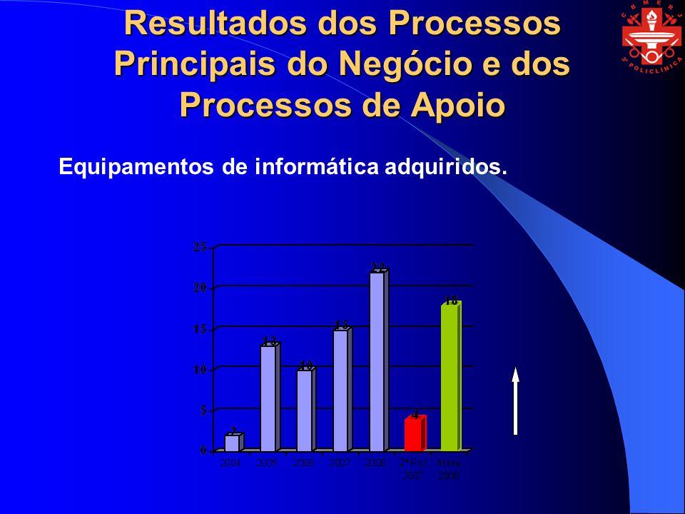 Resultados dos Processos Principais do Negócio e dos Processos de Apoio Equipamentos de informática adquiridos.