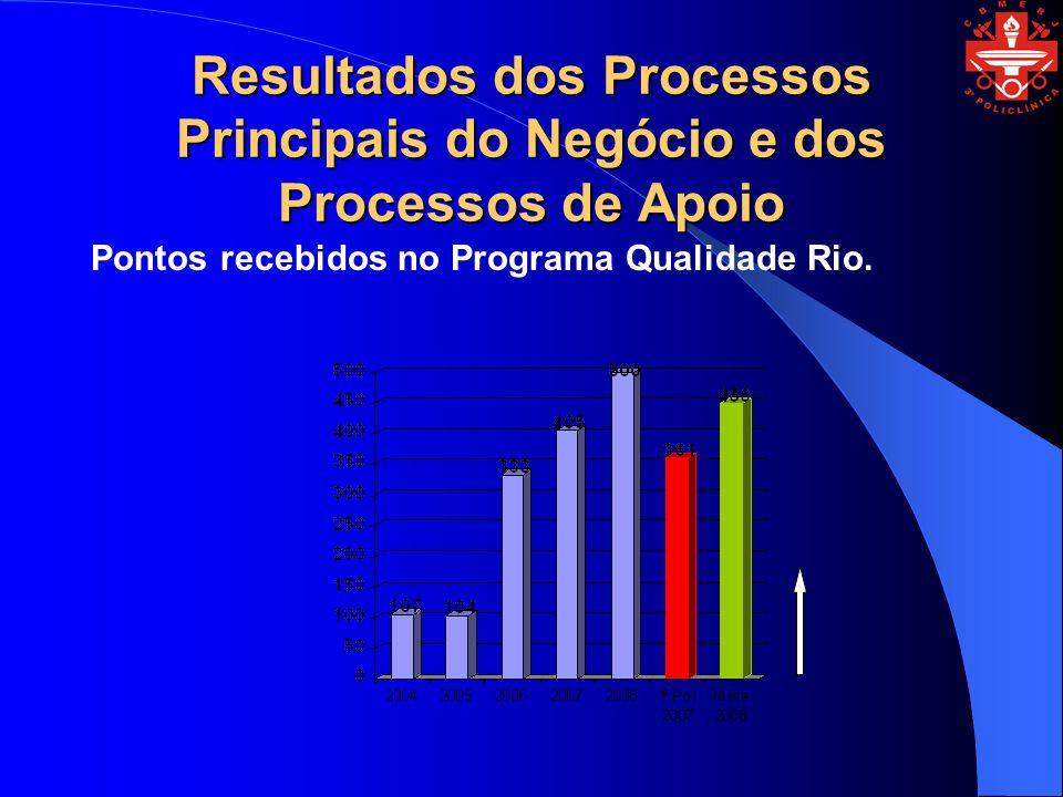 Resultados dos Processos Principais do Negócio e dos Processos de Apoio Pontos recebidos no Programa Qualidade Rio.