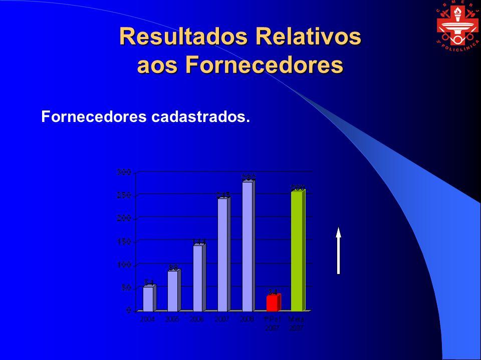 Resultados Relativos aos Fornecedores Fornecedores cadastrados.