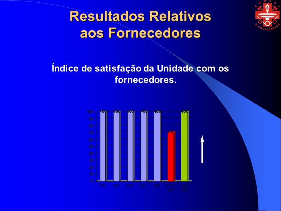 Resultados Relativos aos Fornecedores Índice de satisfação da Unidade com os fornecedores.