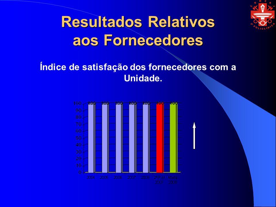 Resultados Relativos aos Fornecedores Índice de satisfação dos fornecedores com a Unidade.
