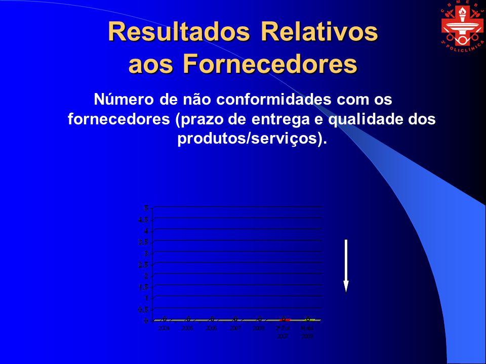 Resultados Relativos aos Fornecedores Número de não conformidades com os fornecedores (prazo de entrega e qualidade dos produtos/serviços).