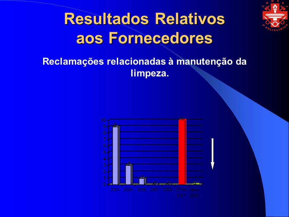 Resultados Relativos aos Fornecedores Reclamações relacionadas à manutenção da limpeza.
