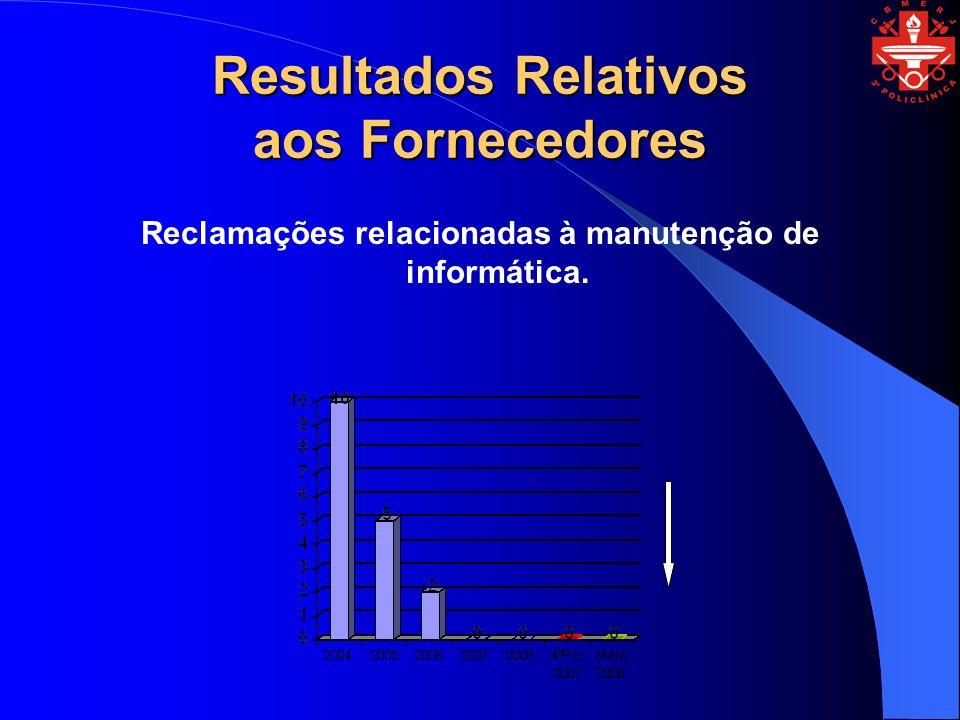 Resultados Relativos aos Fornecedores Reclamações relacionadas à manutenção de informática.