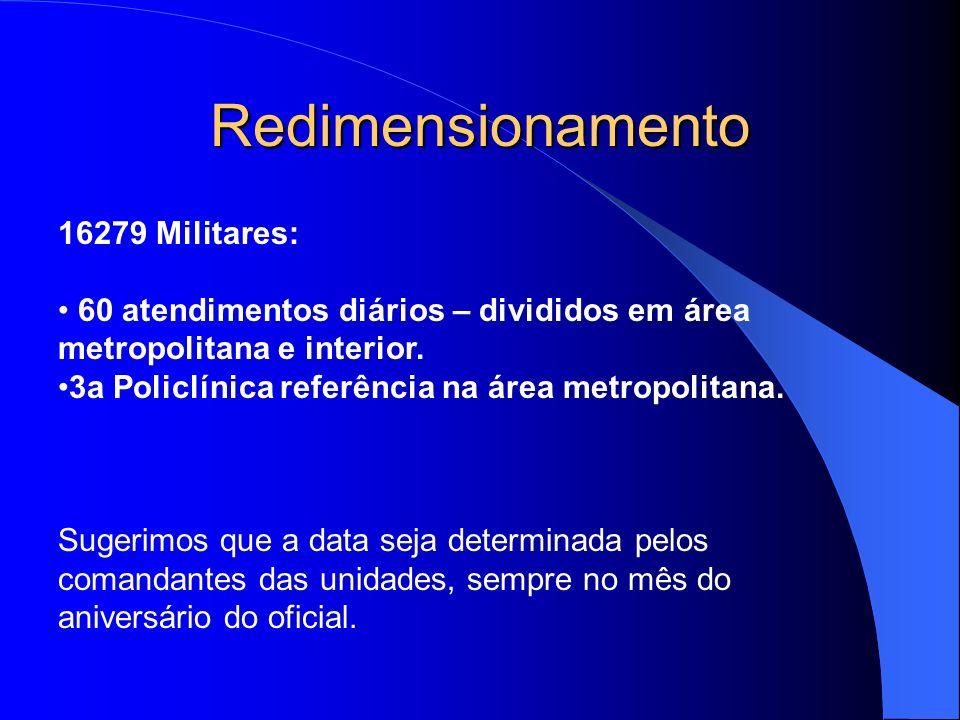 Redimensionamento 16279 Militares: 60 atendimentos diários – divididos em área metropolitana e interior. 3a Policlínica referência na área metropolita