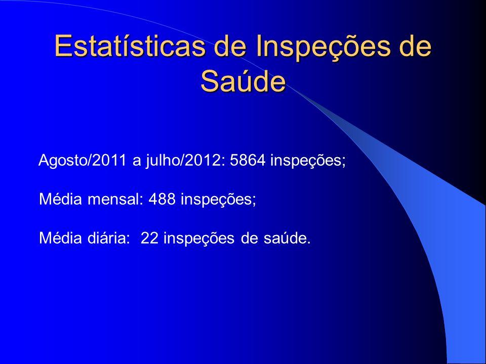 Estatísticas de Inspeções de Saúde Agosto/2011 a julho/2012: 5864 inspeções; Média mensal: 488 inspeções; Média diária: 22 inspeções de saúde.