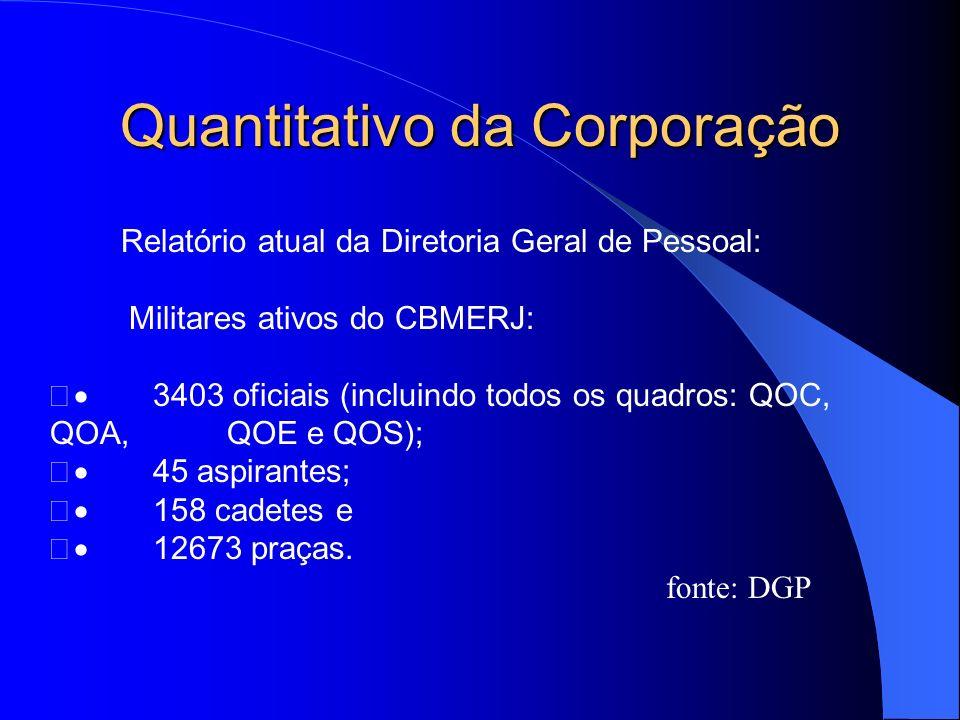 Quantitativo da Corporação Relatório atual da Diretoria Geral de Pessoal: Militares ativos do CBMERJ: 3403 oficiais (incluindo todos os quadros: QOC,