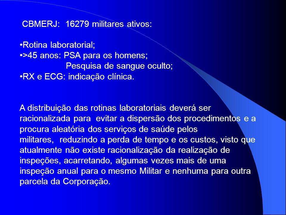 CBMERJ: 16279 militares ativos: Rotina laboratorial; >45 anos: PSA para os homens; Pesquisa de sangue oculto; RX e ECG: indicação clínica. A distribui