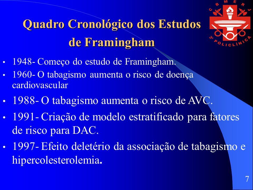 Quadro Cronológico dos Estudos de Framingham 1948- Começo do estudo de Framingham. 1960- O tabagismo aumenta o risco de doença cardiovascular 1988- O