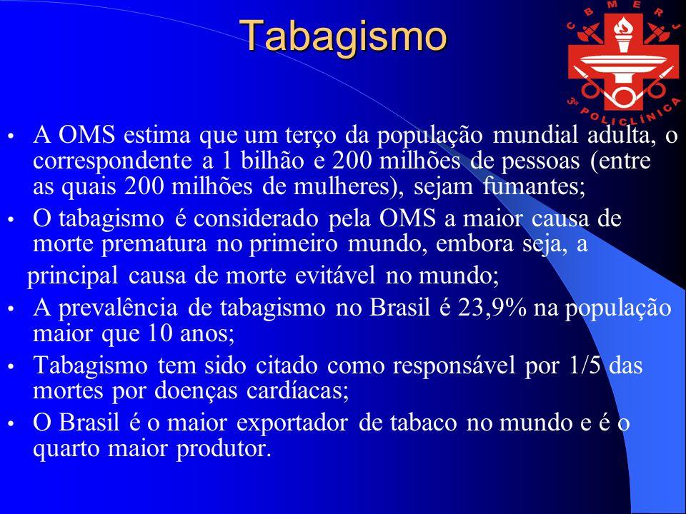 Tabagismo A OMS estima que um terço da população mundial adulta, o correspondente a 1 bilhão e 200 milhões de pessoas (entre as quais 200 milhões de mulheres), sejam fumantes; O tabagismo é considerado pela OMS a maior causa de morte prematura no primeiro mundo, embora seja, a principal causa de morte evitável no mundo; A prevalência de tabagismo no Brasil é 23,9% na população maior que 10 anos; Tabagismo tem sido citado como responsável por 1/5 das mortes por doenças cardíacas; O Brasil é o maior exportador de tabaco no mundo e é o quarto maior produtor.