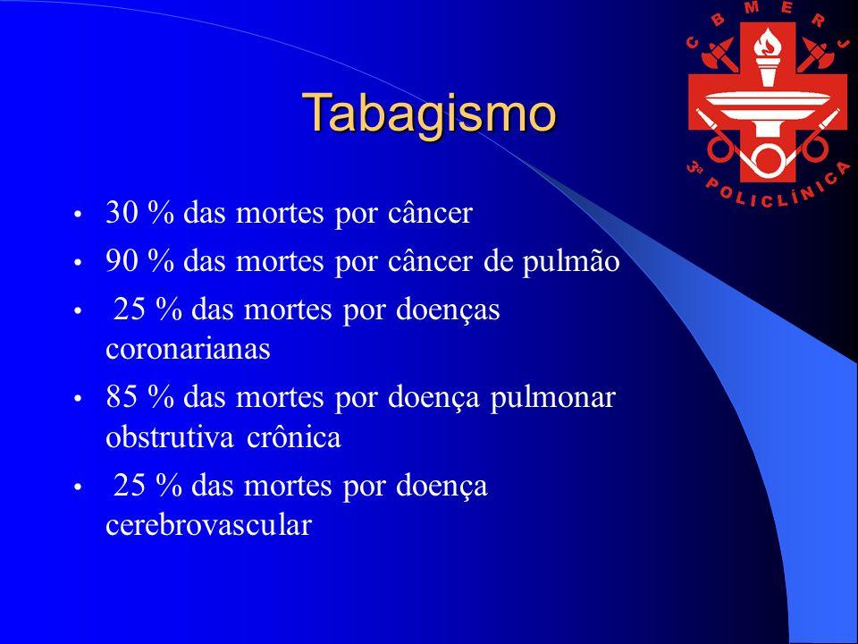 Tabagismo 30 % das mortes por câncer 90 % das mortes por câncer de pulmão 25 % das mortes por doenças coronarianas 85 % das mortes por doença pulmonar obstrutiva crônica 25 % das mortes por doença cerebrovascular