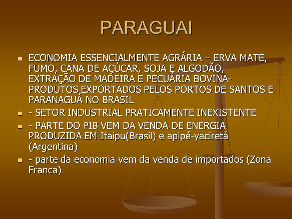 PARAGUAI ECONOMIA ESSENCIALMENTE AGRÁRIA – ERVA MATE, FUMO, CANA DE AÇÚCAR, SOJA E ALGODÃO, EXTRAÇÃO DE MADEIRA E PECUÁRIA BOVINA- PRODUTOS EXPORTADOS