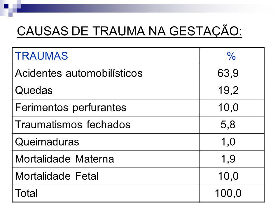 CAUSAS DE TRAUMA NA GESTAÇÃO: TRAUMAS % Acidentes automobilísticos 63,9 Quedas 19,2 Ferimentos perfurantes 10,0 Traumatismos fechados 5,8 Queimaduras