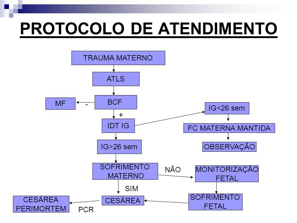 PROTOCOLO DE ATENDIMENTO TRAUMA MATERNO ATLS BCF IDT IG IG>26 sem SOFRIMENTO MATERNO MONITORIZAÇÃO FETAL SOFRIMENTO FETAL CESÁREA PERIMORTEM IG<26 sem