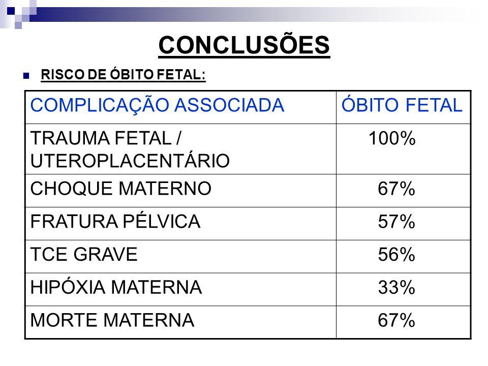 CONCLUSÕES RISCO DE ÓBITO FETAL: COMPLICAÇÃO ASSOCIADAÓBITO FETAL TRAUMA FETAL / UTEROPLACENTÁRIO 100% CHOQUE MATERNO 67% FRATURA PÉLVICA 57% TCE GRAV