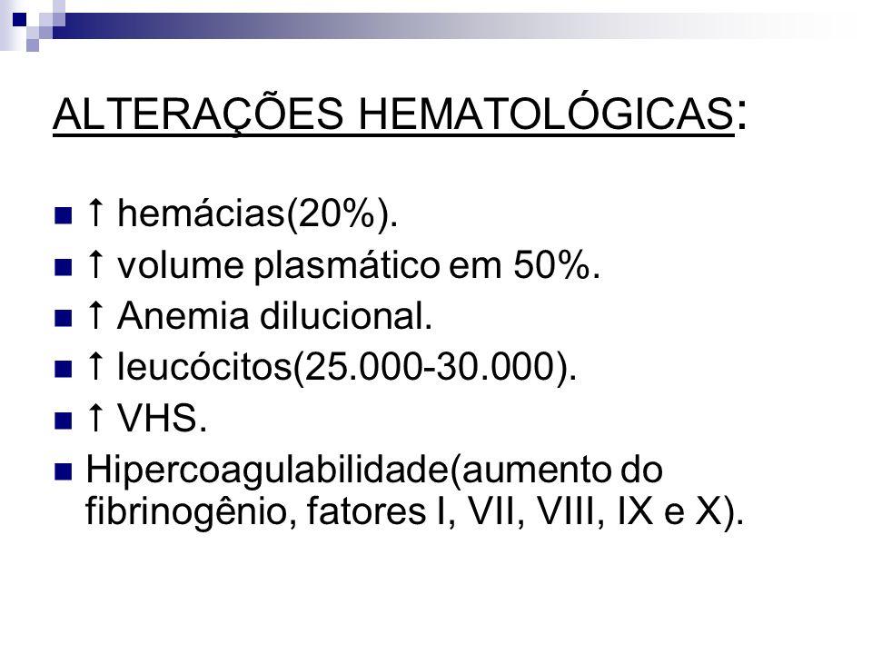 ALTERAÇÕES HEMATOLÓGICAS : hemácias(20%). volume plasmático em 50%. Anemia dilucional. leucócitos(25.000-30.000). VHS. Hipercoagulabilidade(aumento do