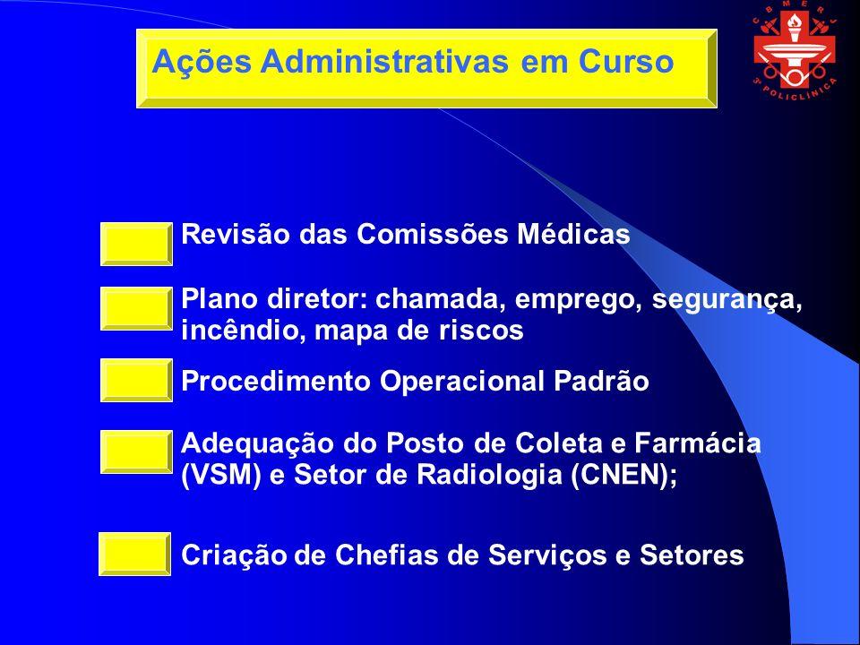 Revisão das Comissões Médicas Plano diretor: chamada, emprego, segurança, incêndio, mapa de riscos Procedimento Operacional Padrão Adequação do Posto de Coleta e Farmácia (VSM) e Setor de Radiologia (CNEN); Criação de Chefias de Serviços e Setores Ações Administrativas em Curso