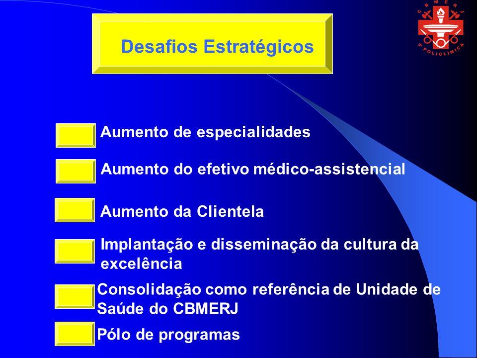 Aumento de especialidades Aumento do efetivo médico-assistencial Aumento da Clientela Desafios Estratégicos Implantação e disseminação da cultura da excelência Consolidação como referência de Unidade de Saúde do CBMERJ Pólo de programas