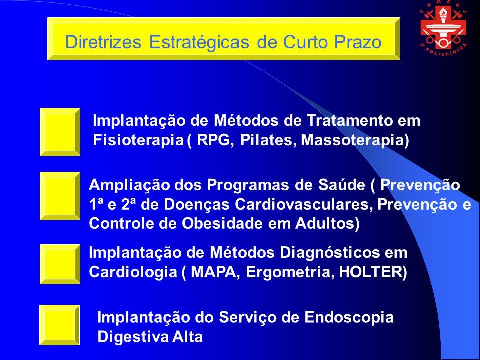 Implantação de Métodos de Tratamento em Fisioterapia ( RPG, Pilates, Massoterapia) Ampliação dos Programas de Saúde ( Prevenção 1ª e 2ª de Doenças Cardiovasculares, Prevenção e Controle de Obesidade em Adultos) Implantação de Métodos Diagnósticos em Cardiologia ( MAPA, Ergometria, HOLTER) Diretrizes Estratégicas de Curto Prazo Implantação do Serviço de Endoscopia Digestiva Alta