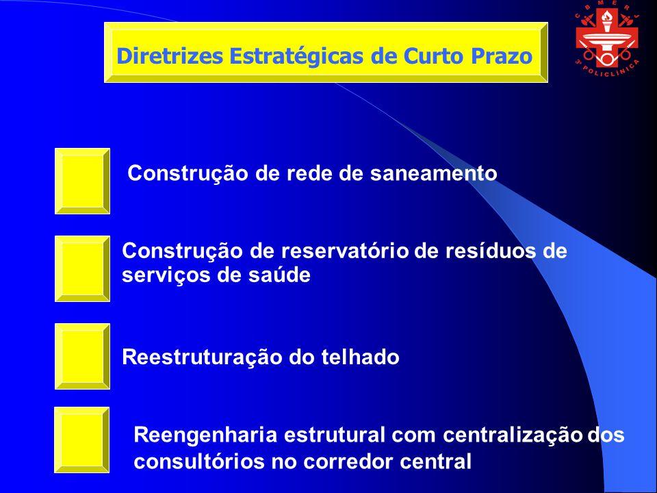 Construção de rede de saneamento Construção de reservatório de resíduos de serviços de saúde Reestruturação do telhado Diretrizes Estratégicas de Curto Prazo Reengenharia estrutural com centralização dos consultórios no corredor central