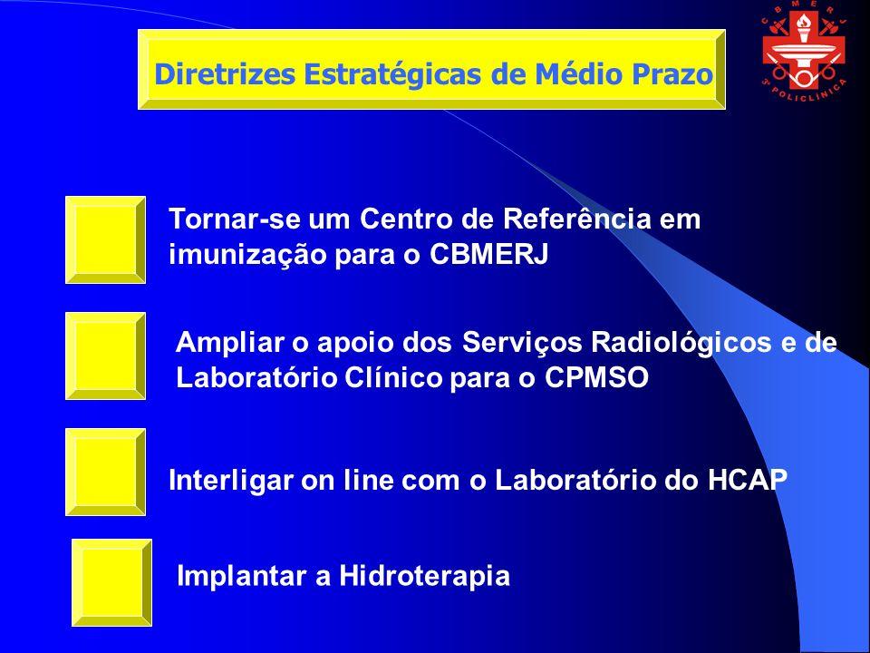 Tornar-se um Centro de Referência em imunização para o CBMERJ Ampliar o apoio dos Serviços Radiológicos e de Laboratório Clínico para o CPMSO Interligar on line com o Laboratório do HCAP Diretrizes Estratégicas de Médio Prazo Implantar a Hidroterapia