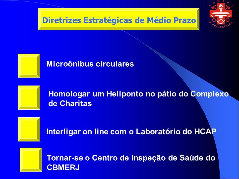 Microônibus circulares Homologar um Heliponto no pátio do Complexo de Charitas Interligar on line com o Laboratório do HCAP Diretrizes Estratégicas de Médio Prazo Tornar-se o Centro de Inspeção de Saúde do CBMERJ