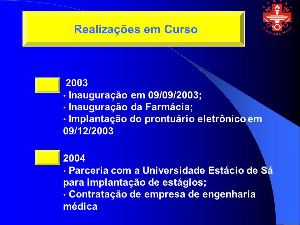 2003 Inauguração em 09/09/2003; Inauguração da Farmácia; Implantação do prontuário eletrônico em 09/12/2003 2004 Parceria com a Universidade Estácio de Sá para implantação de estágios; Contratação de empresa de engenharia médica Realizações em Curso