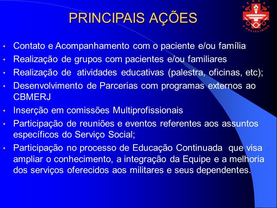 PRINCIPAIS AÇÕES Contato e Acompanhamento com o paciente e/ou família Realização de grupos com pacientes e/ou familiares Realização de atividades educ