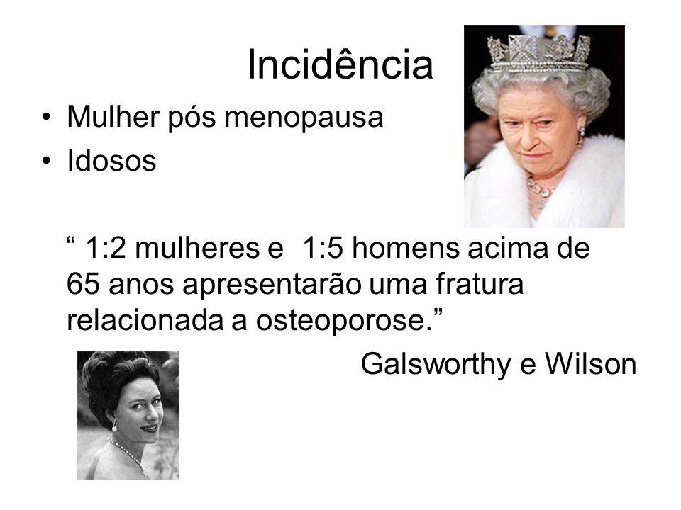 Incidência Mulher pós menopausa Idosos 1:2 mulheres e 1:5 homens acima de 65 anos apresentarão uma fratura relacionada a osteoporose. Galsworthy e Wil