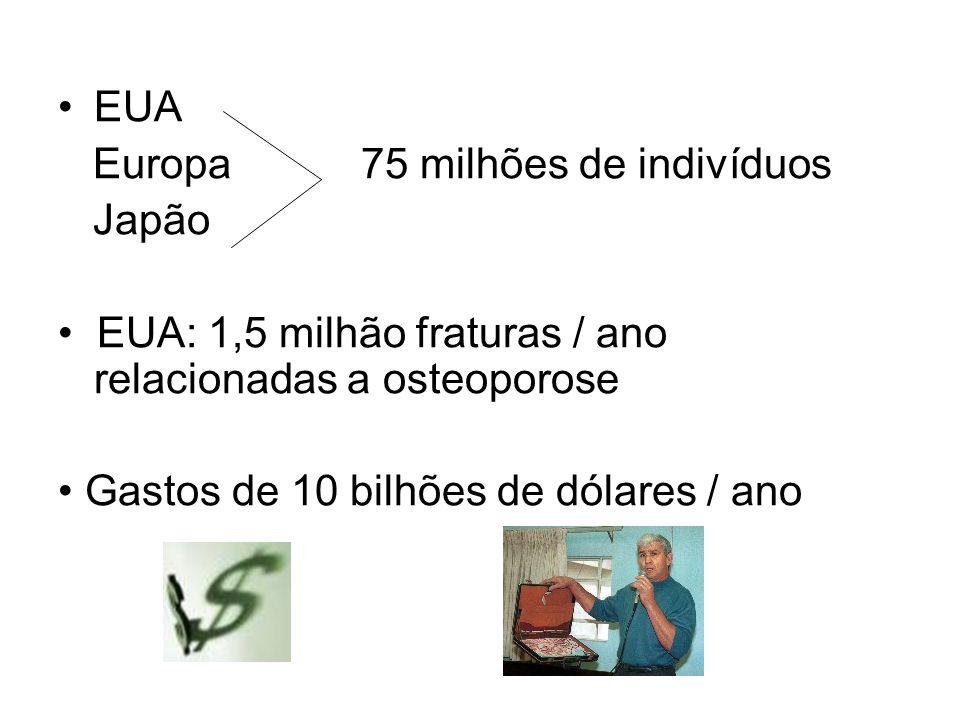 EUA Europa 75 milhões de indivíduos Japão EUA: 1,5 milhão fraturas / ano relacionadas a osteoporose Gastos de 10 bilhões de dólares / ano