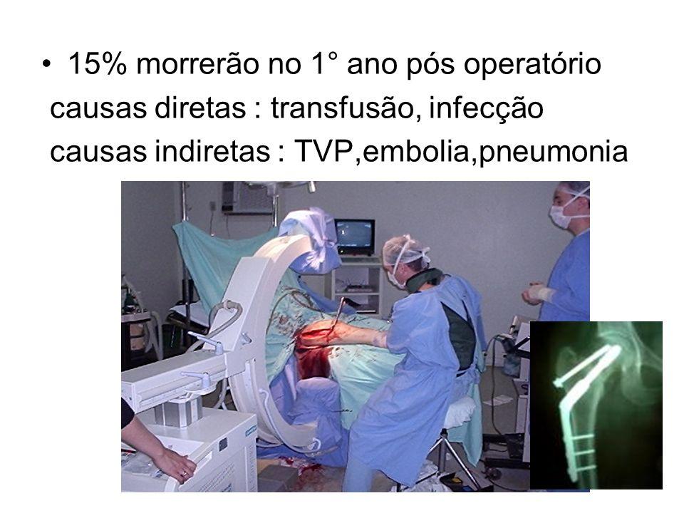 15% morrerão no 1° ano pós operatório causas diretas : transfusão, infecção causas indiretas : TVP,embolia,pneumonia