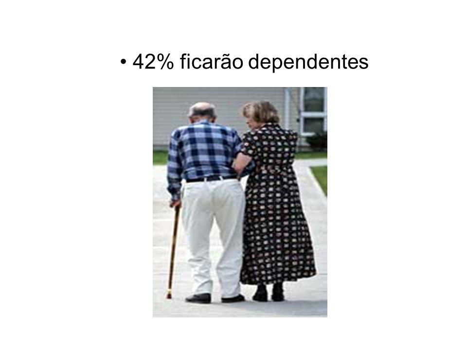 42% ficarão dependentes
