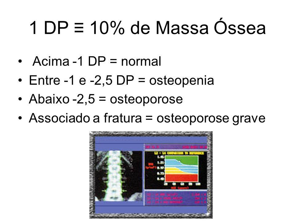 1 DP 10% de Massa Óssea Acima -1 DP = normal Entre -1 e -2,5 DP = osteopenia Abaixo -2,5 = osteoporose Associado a fratura = osteoporose grave