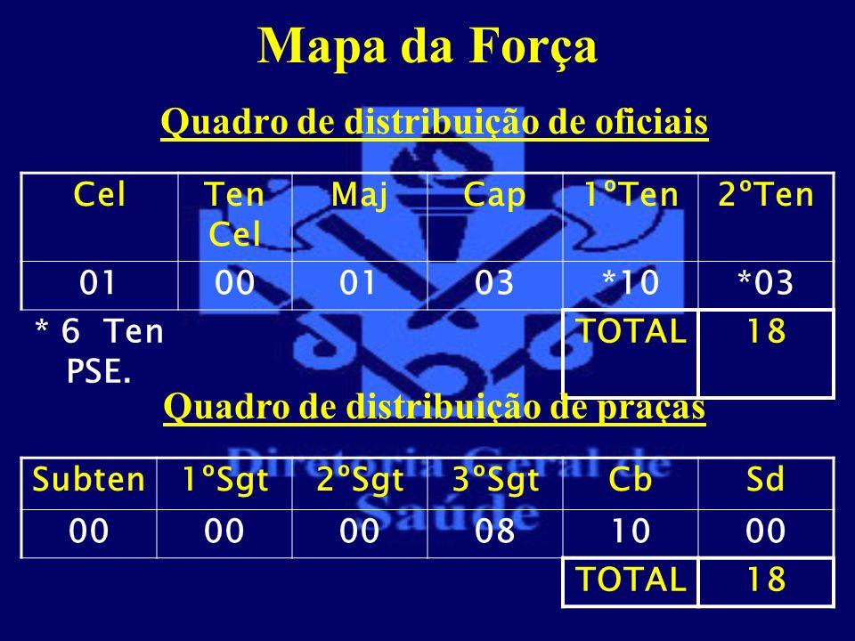 Mapa da Força Quadro de distribuição de oficiais CelTen Cel MajCap1ºTen2ºTen 01000103*10*03 * 6 Ten PSE. TOTAL18 Quadro de distribuição de praças Subt