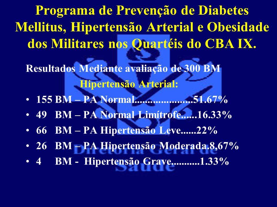 Programa de Prevenção de Diabetes Mellitus, Hipertensão Arterial e Obesidade dos Militares nos Quartéis do CBA IX. Resultados Mediante avaliação de 30