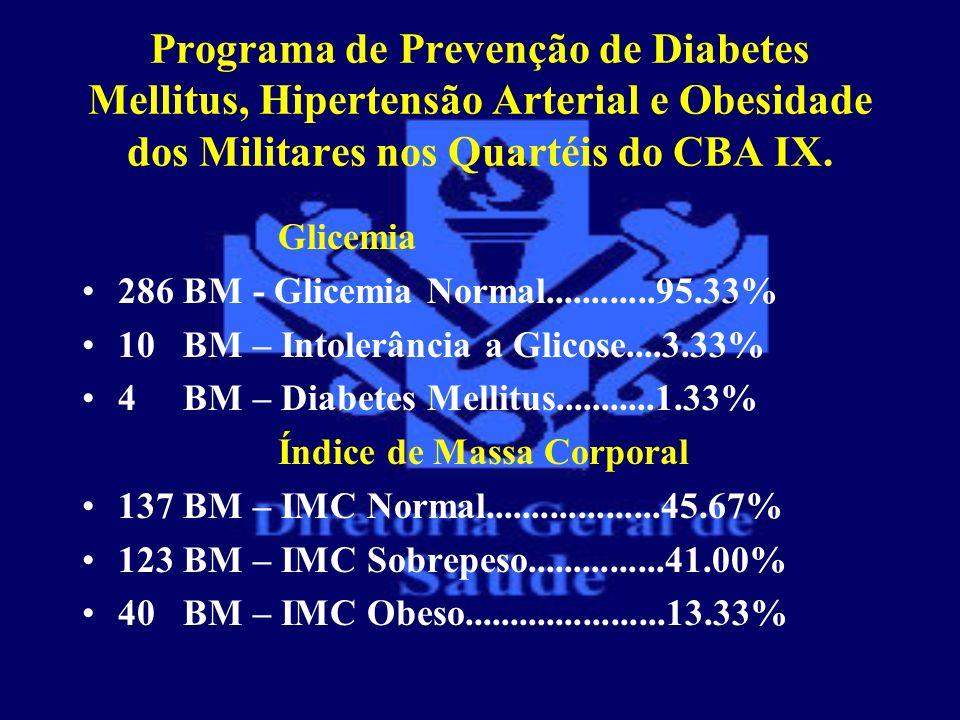 Programa de Prevenção de Diabetes Mellitus, Hipertensão Arterial e Obesidade dos Militares nos Quartéis do CBA IX. Glicemia 286 BM - Glicemia Normal..