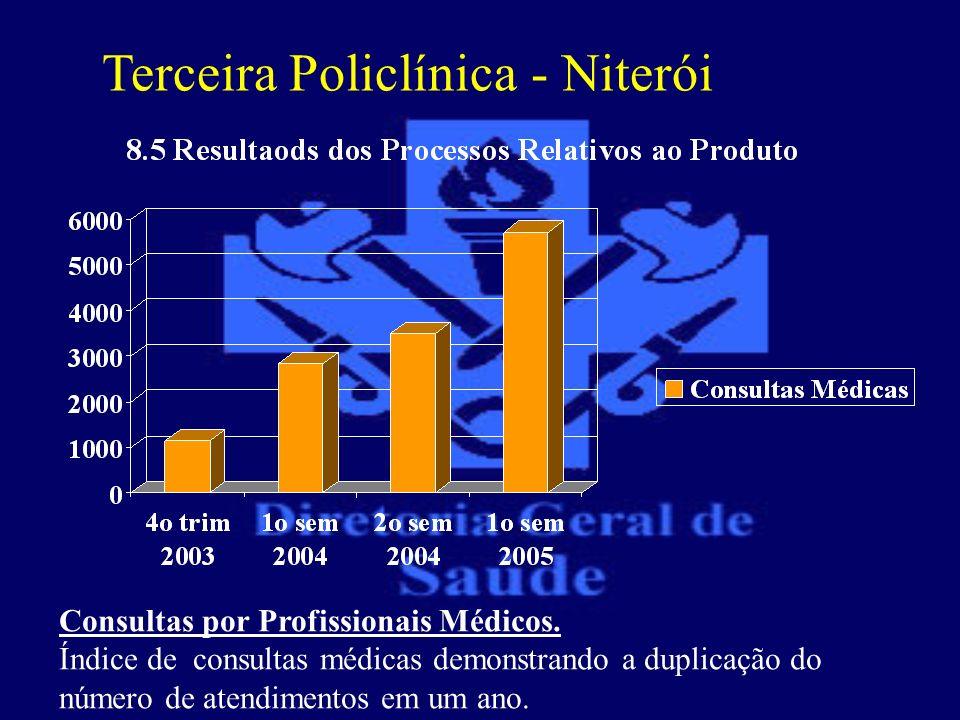 Terceira Policlínica - Niterói Consultas por Profissionais Médicos. Índice de consultas médicas demonstrando a duplicação do número de atendimentos em
