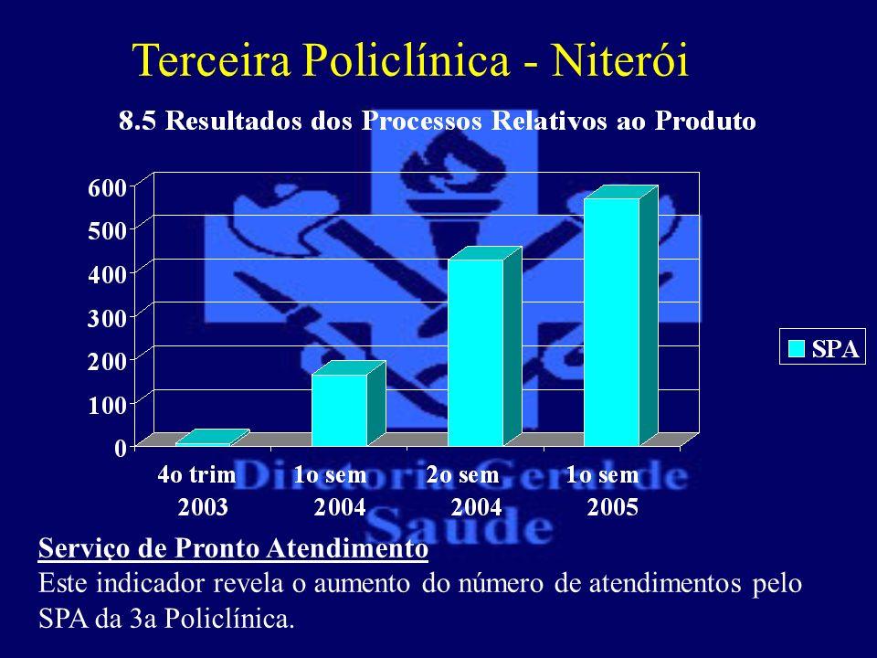 Terceira Policlínica - Niterói Serviço de Pronto Atendimento Este indicador revela o aumento do número de atendimentos pelo SPA da 3a Policlínica.