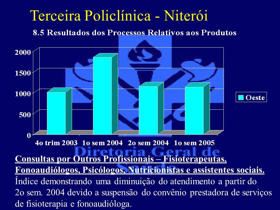 Terceira Policlínica - Niterói Consultas por Outros Profissionais – Fisioterapeutas, Fonoaudiólogos, Psicólogos, Nutricionistas e assistentes sociais.